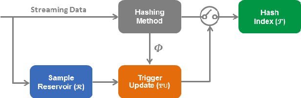 Figure 3 for MIHash: Online Hashing with Mutual Information