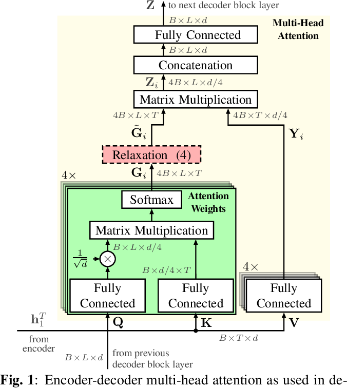 Figure 1 for Relaxed Attention: A Simple Method to Boost Performance of End-to-End Automatic Speech Recognition