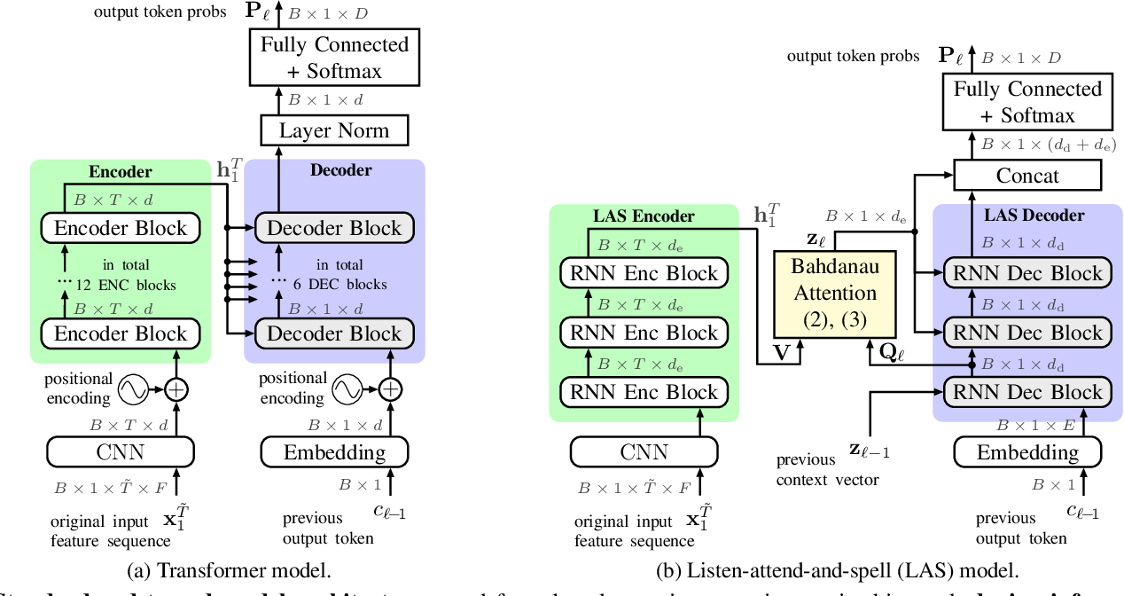 Figure 3 for Relaxed Attention: A Simple Method to Boost Performance of End-to-End Automatic Speech Recognition