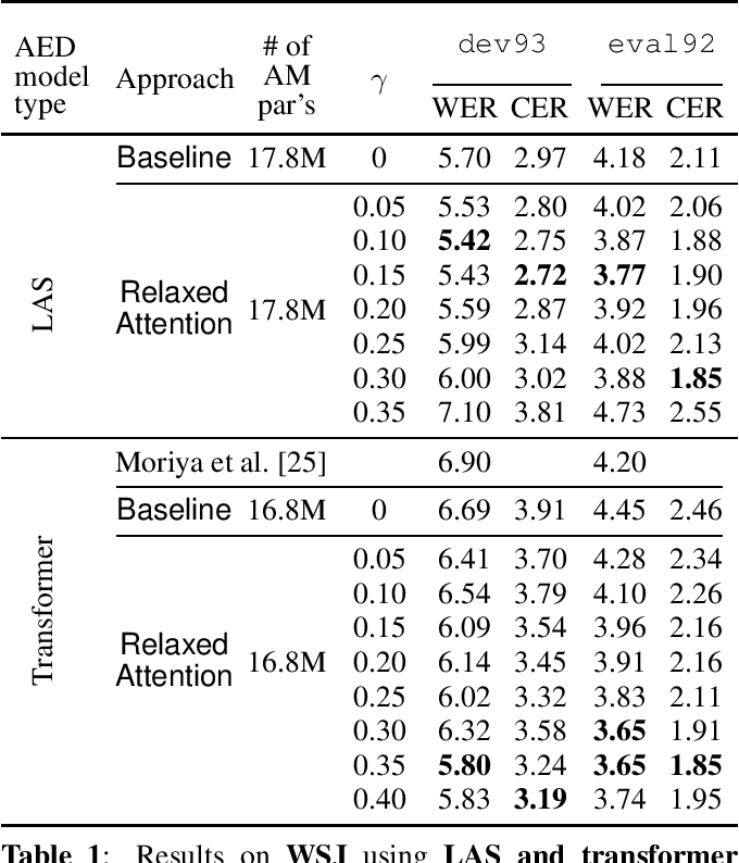 Figure 2 for Relaxed Attention: A Simple Method to Boost Performance of End-to-End Automatic Speech Recognition