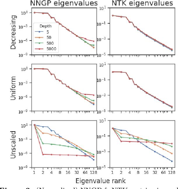 Figure 3 for Stable ResNet
