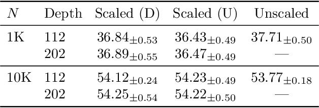 Figure 2 for Stable ResNet