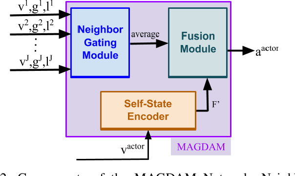 Figure 4 for Modeling Social Group Communication with Multi-Agent Imitation Learning