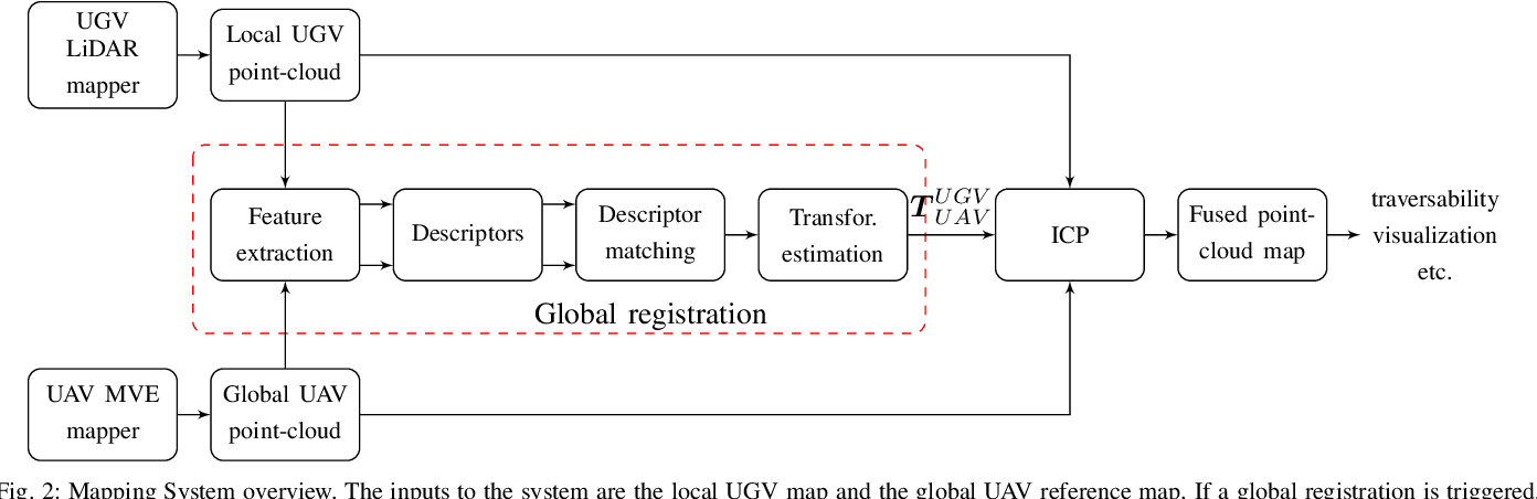 Figure 2 for 3D Registration of Aerial and Ground Robots for Disaster Response: An Evaluation of Features, Descriptors, and Transformation Estimation