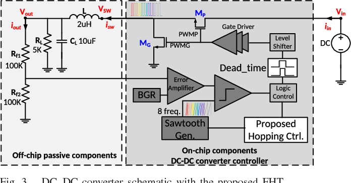 Design and Analysis of the DC–DC Converter With a Frequency