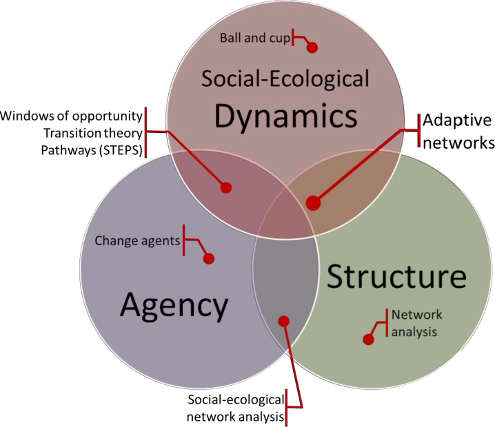figure 1: what is a social-ecological transformation? in this venn diagram,