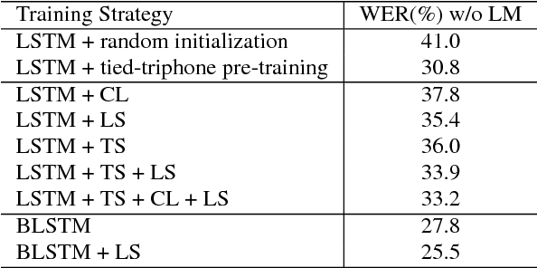 Figure 2 for Improved training for online end-to-end speech recognition systems