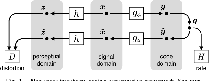 Figure 1 for End-to-end optimization of nonlinear transform codes for perceptual quality