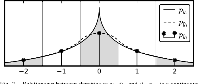 Figure 2 for End-to-end optimization of nonlinear transform codes for perceptual quality