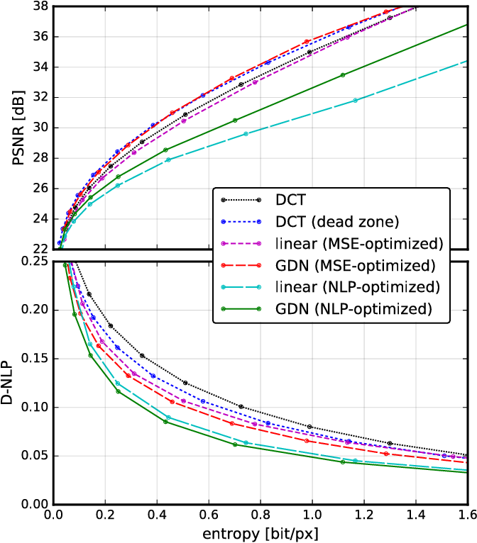 Figure 3 for End-to-end optimization of nonlinear transform codes for perceptual quality