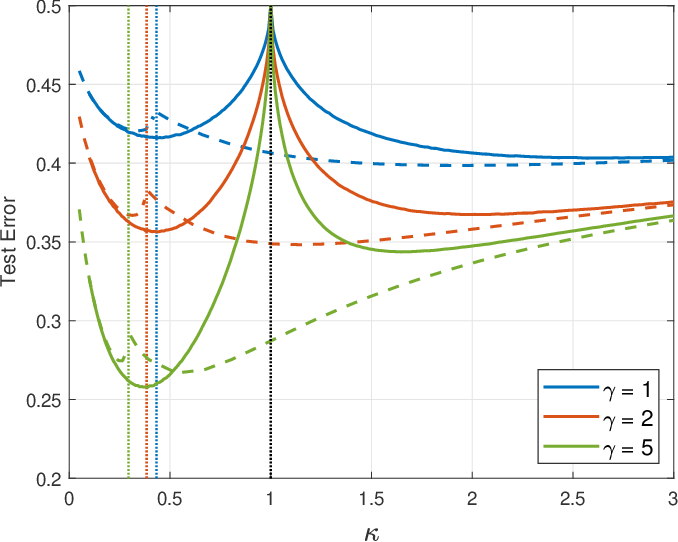 Figure 1 for Analytic Study of Double Descent in Binary Classification: The Impact of Loss