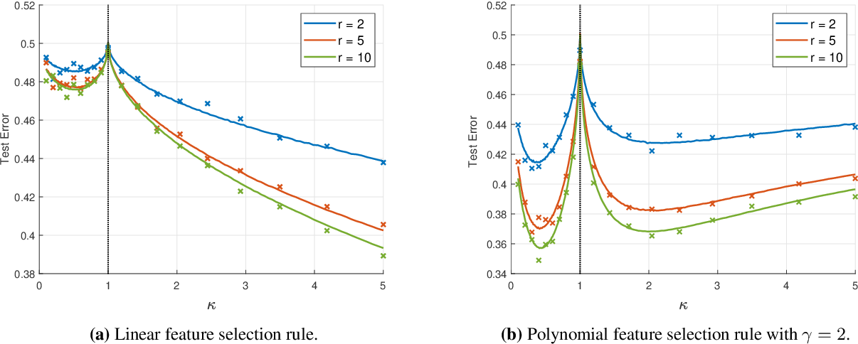 Figure 2 for Analytic Study of Double Descent in Binary Classification: The Impact of Loss