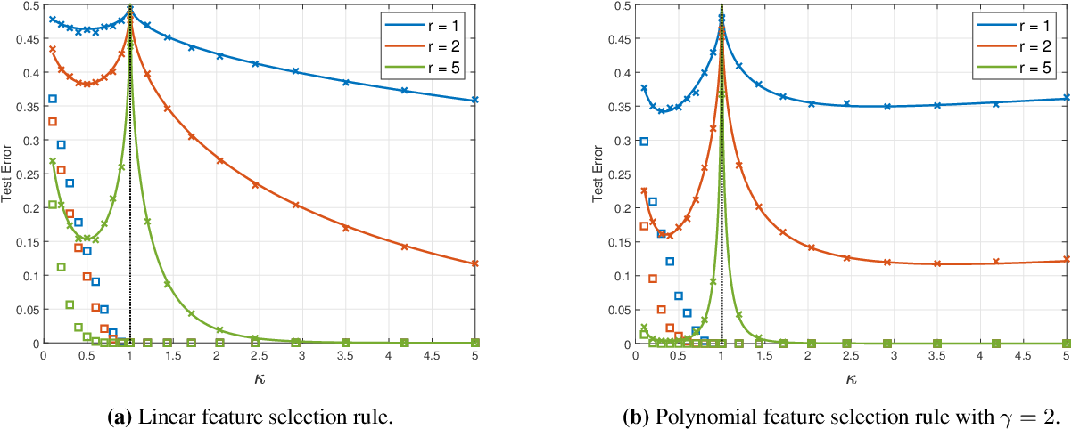 Figure 3 for Analytic Study of Double Descent in Binary Classification: The Impact of Loss