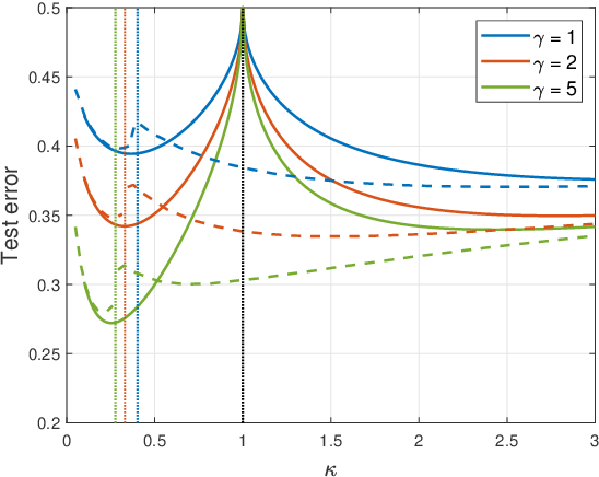 Figure 4 for Analytic Study of Double Descent in Binary Classification: The Impact of Loss