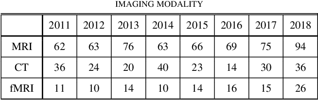 Figure 3 for Dataset Growth in Medical Image Analysis Research