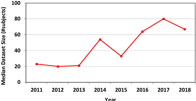 Figure 2 for Dataset Growth in Medical Image Analysis Research