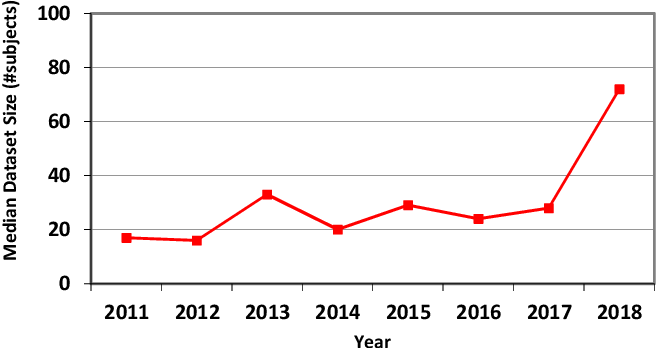 Figure 4 for Dataset Growth in Medical Image Analysis Research