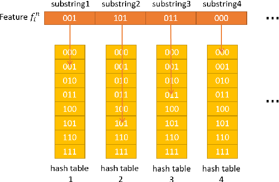 Figure 3 for Beyond SIFT using Binary features for Loop Closure Detection