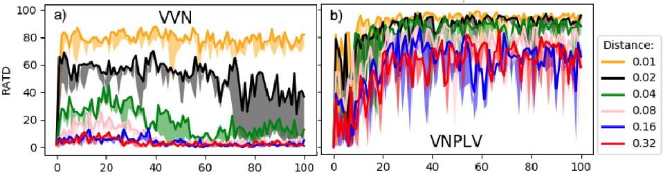 Figure 3 for Using Deep Reinforcement Learning Methods for Autonomous Vessels in 2D Environments