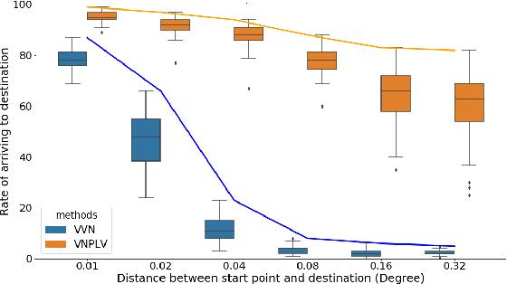 Figure 4 for Using Deep Reinforcement Learning Methods for Autonomous Vessels in 2D Environments