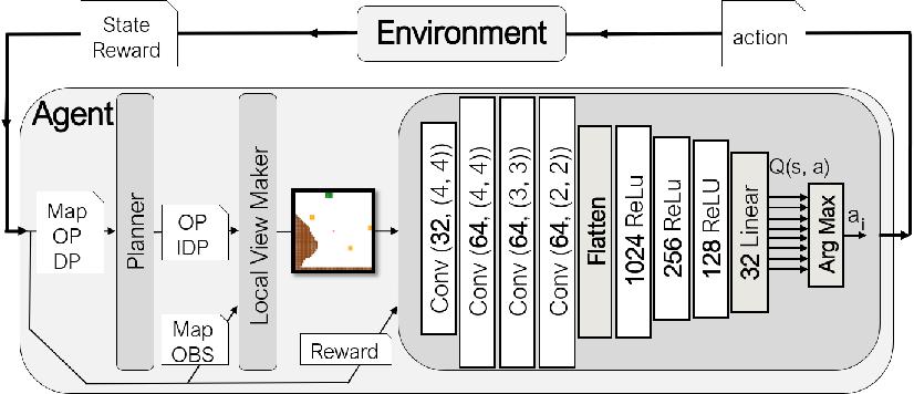 Figure 2 for Using Deep Reinforcement Learning Methods for Autonomous Vessels in 2D Environments
