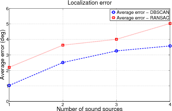 Figure 4 for Multi-Sound-Source Localization for Small Autonomous Unmanned Vehicles with a Self-Rotating Bi-Microphone Array