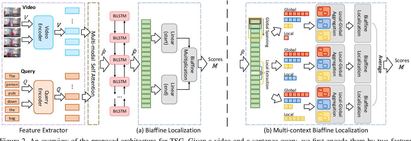 Figure 3 for Context-aware Biaffine Localizing Network for Temporal Sentence Grounding