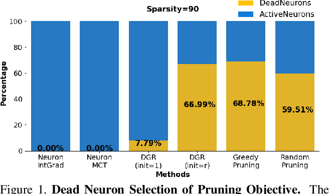 Figure 1 for Neural Response Interpretation through the Lens of Critical Pathways