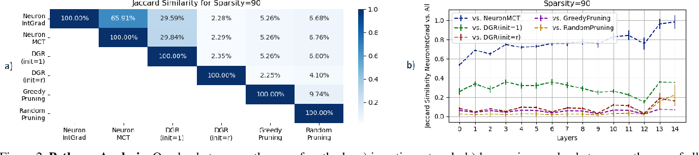 Figure 2 for Neural Response Interpretation through the Lens of Critical Pathways