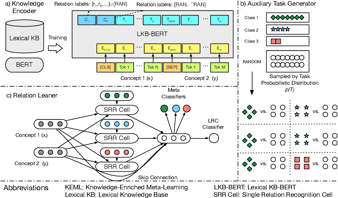 Figure 1 for KEML: A Knowledge-Enriched Meta-Learning Framework for Lexical Relation Classification