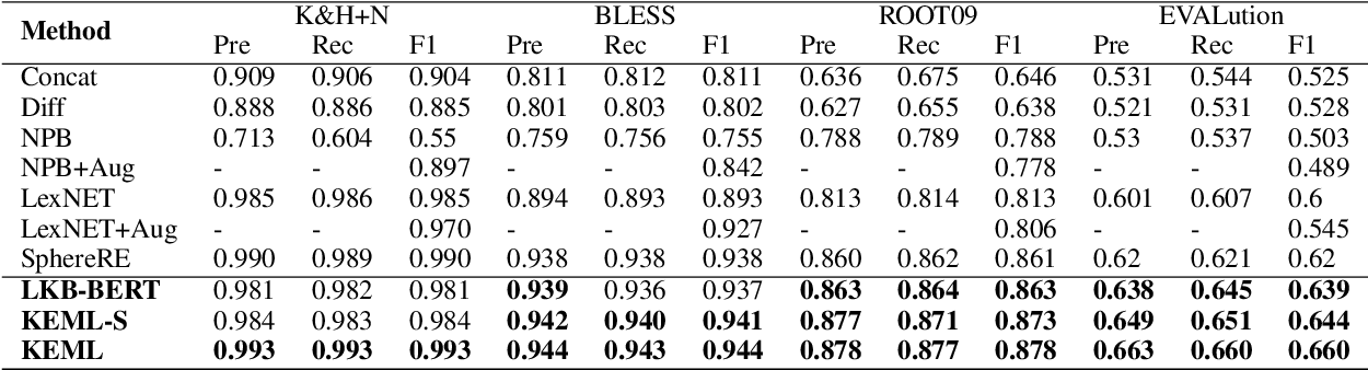 Figure 2 for KEML: A Knowledge-Enriched Meta-Learning Framework for Lexical Relation Classification