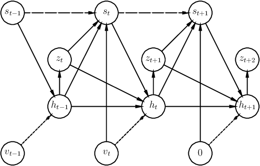 Figure 1 for Stochastic Prediction of Multi-Agent Interactions from Partial Observations