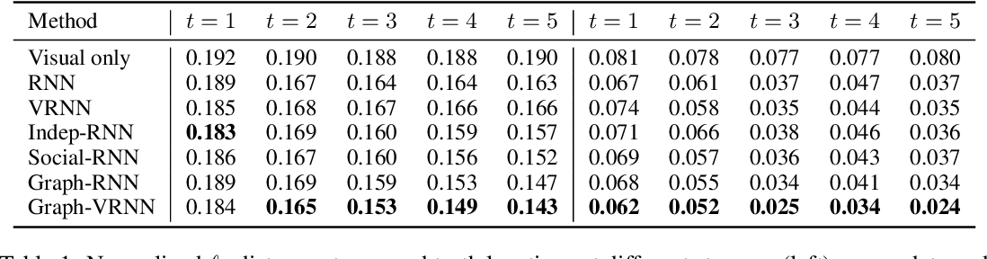 Figure 2 for Stochastic Prediction of Multi-Agent Interactions from Partial Observations
