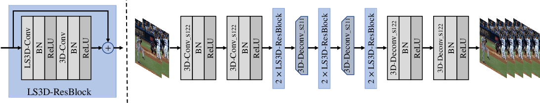 Figure 3 for Learnable Sampling 3D Convolution for Video Enhancement and Action Recognition