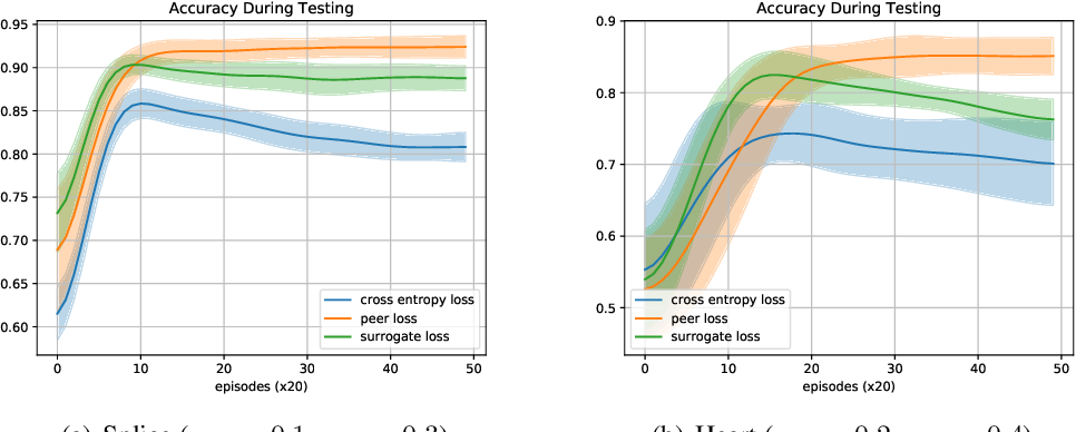 Figure 2 for Peer Loss Functions: Learning from Noisy Labels without Knowing Noise Rates