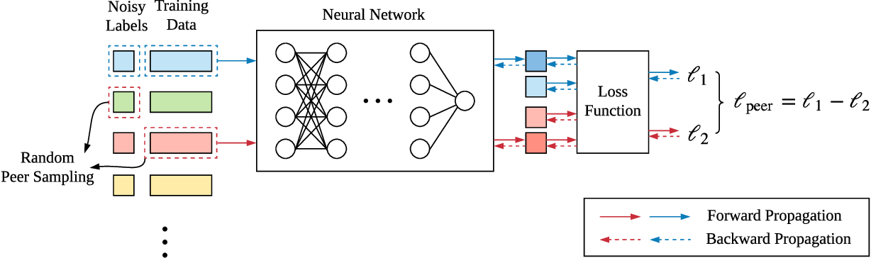 Figure 4 for Peer Loss Functions: Learning from Noisy Labels without Knowing Noise Rates