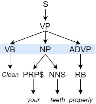 Figure 1 for SMT vs NMT: A Comparison over Hindi & Bengali Simple Sentences