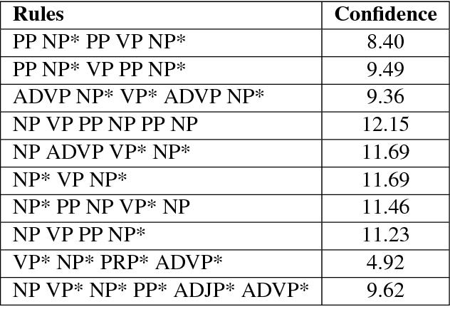 Figure 2 for SMT vs NMT: A Comparison over Hindi & Bengali Simple Sentences