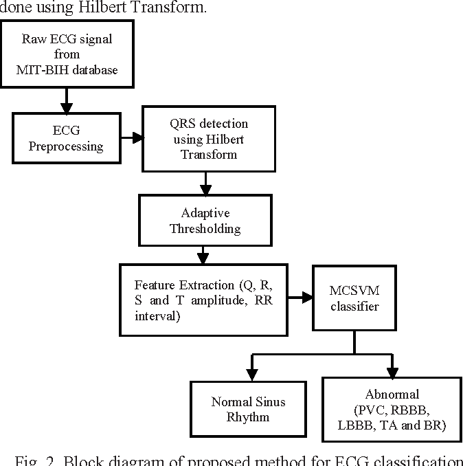 Figure 2 from msvm based classifier for cardiac arrhythmia detection block diagram of proposed method for ecg classification ccuart Image collections