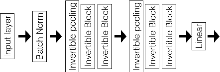 Figure 3 for Decision Explanation and Feature Importance for Invertible Networks