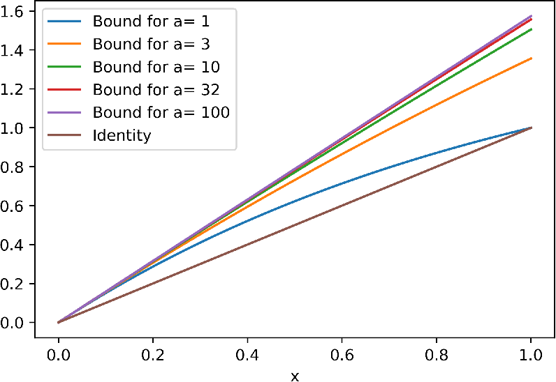 Figure 2 for A PAC-Bayesian Perspective on Structured Prediction with Implicit Loss Embeddings