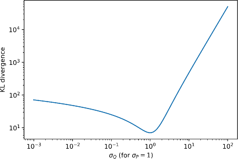 Figure 3 for A PAC-Bayesian Perspective on Structured Prediction with Implicit Loss Embeddings