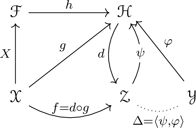 Figure 1 for A PAC-Bayesian Perspective on Structured Prediction with Implicit Loss Embeddings