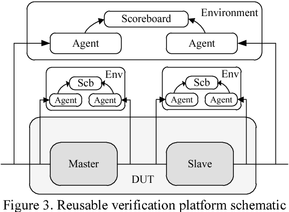 Figure 3 from Research of reusability based on UVM
