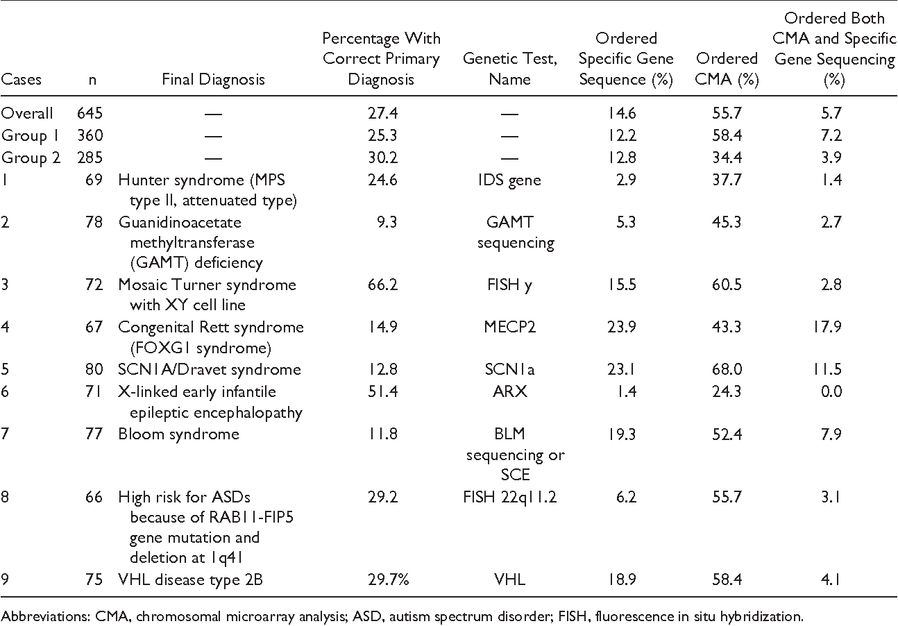 Table 4. Diagnostic Accuracy, Overall, and Specific Gene Sequencing, by Group and by Case.
