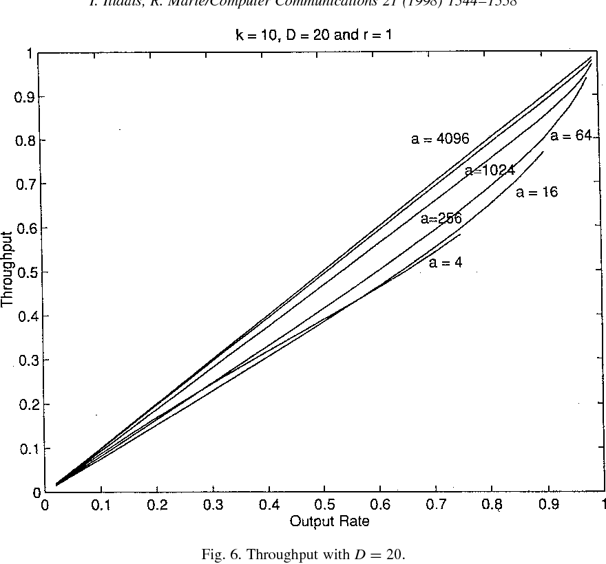 Fig. 6. Throughput with D ¼ 20.