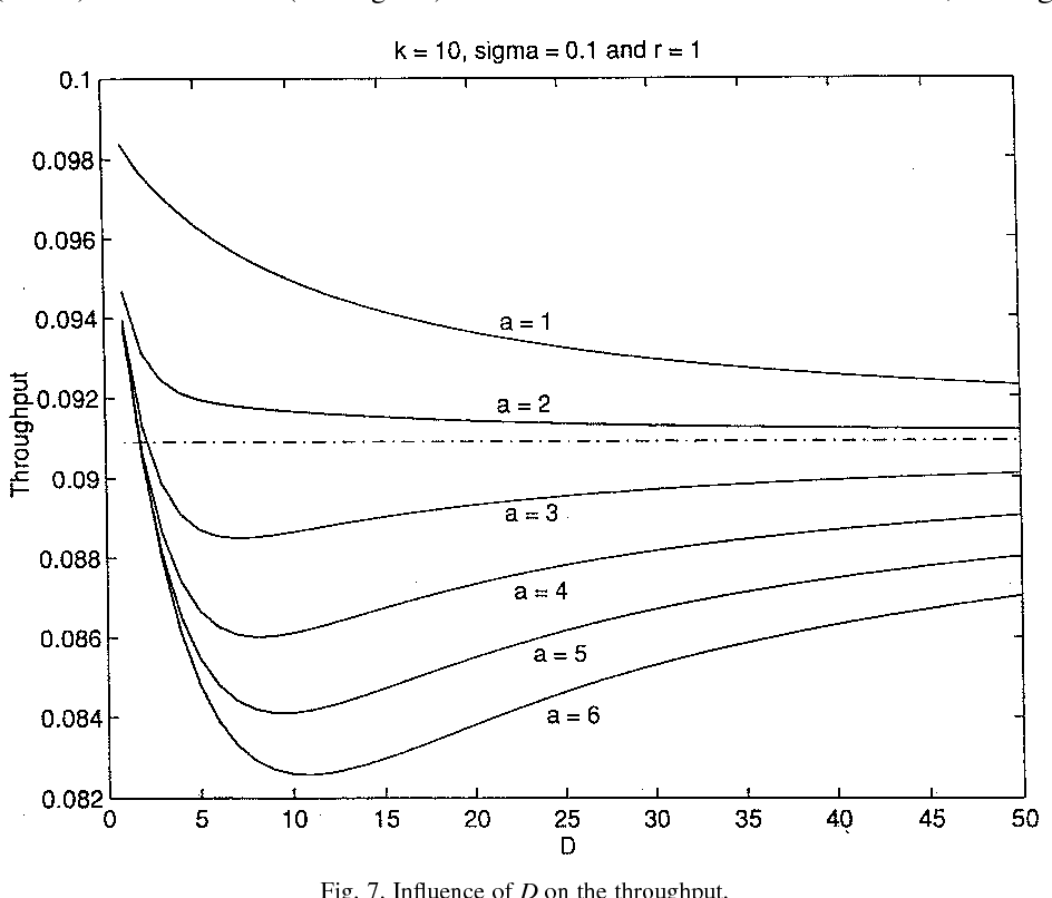 Fig. 7. Influence of D on the throughput.