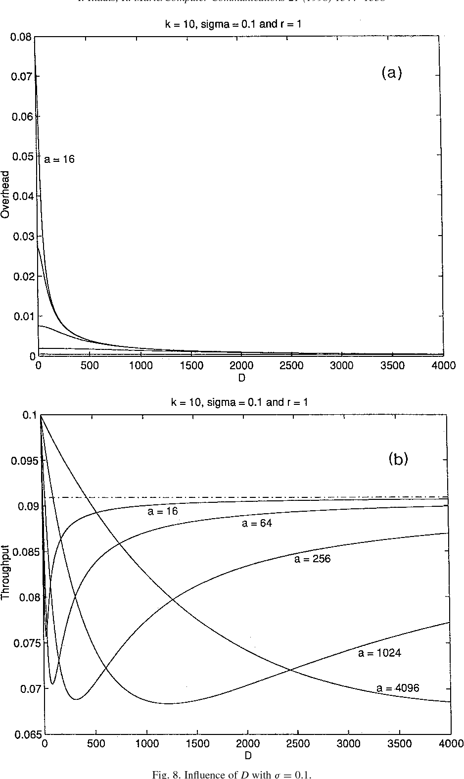 Fig. 8. Influence of D with j ¼ 0.1.