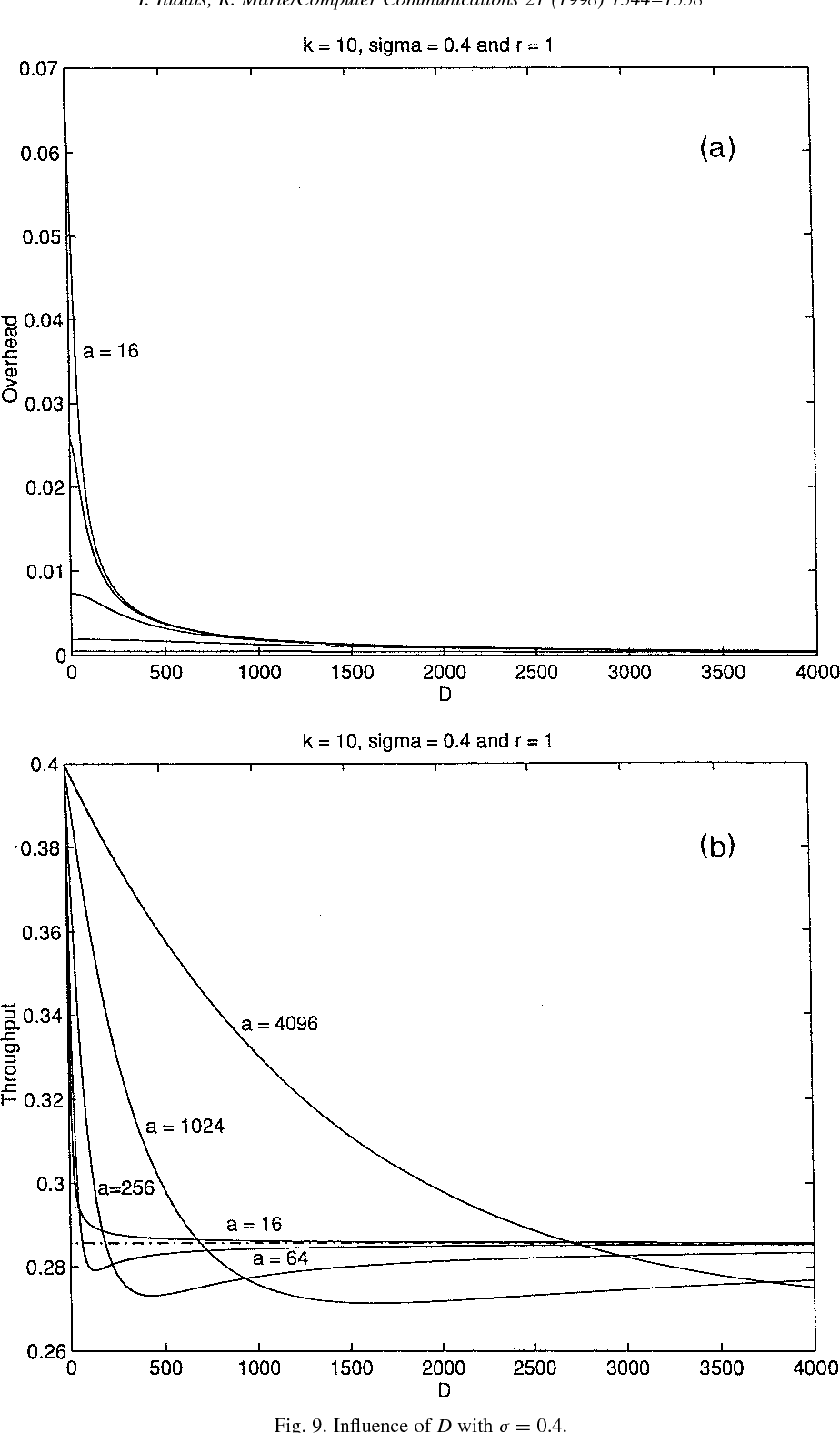 Fig. 9. Influence of D with j ¼ 0.4.