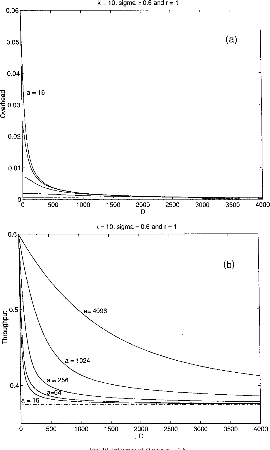 Fig. 10. Influence of D with j ¼ 0.6.